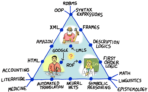 Knowledge Representation Triangle
