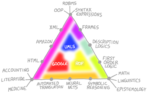 logic and knowledge triangle Natural languages can represent a wider range of knowledge, however, logic enables the precisely formulated subset to be expressed in computable the meaning triangle.